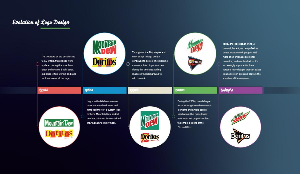 infographic-logos-evolution